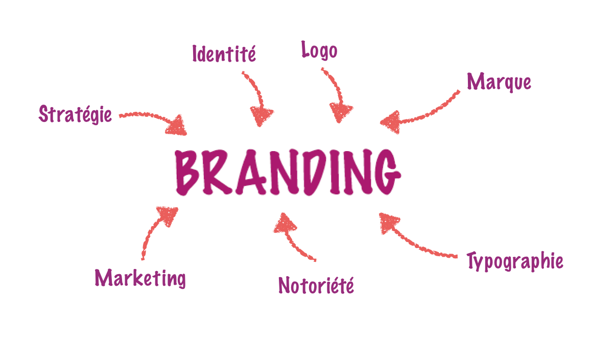 Branding Communication